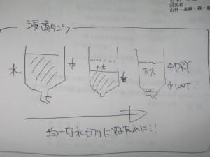 浸漬タンクの図