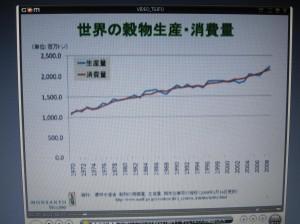 世界の穀物の消費量と生産量