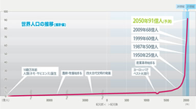 世界の人口推移 グラフ
